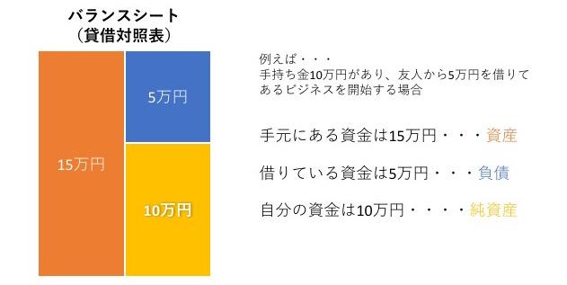 手元にある総資金は15万円(資産)友人への借金は5万円(負債)自分の資金は10万円(純資産)