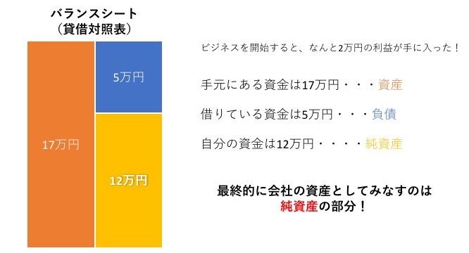 手元にある総資金は17万円(資産)友人への借金は5万円(負債)自分の資金は12万円(純資産)