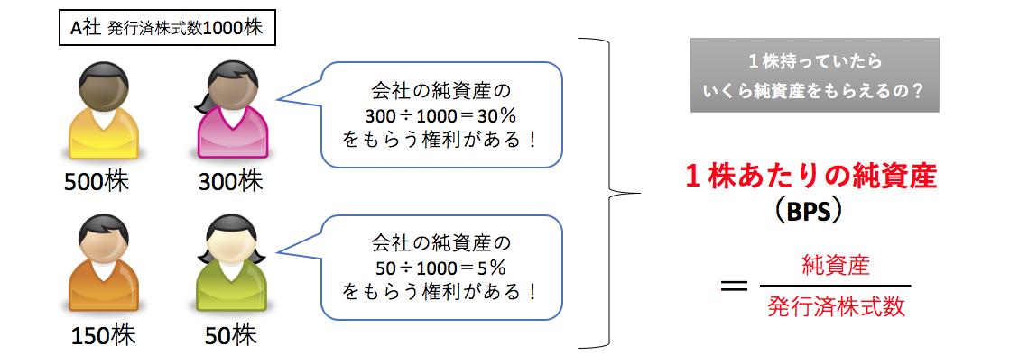 1株あたりの純資産(BPS)=純資産÷発行済株式数