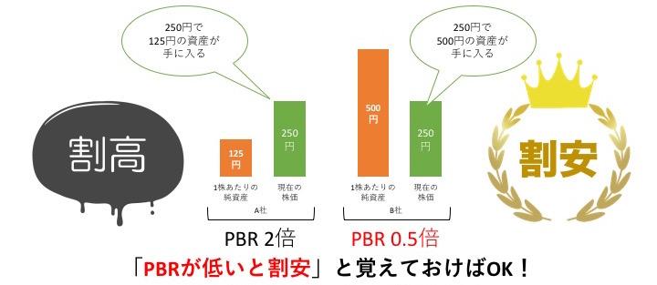PBRが低いと割安