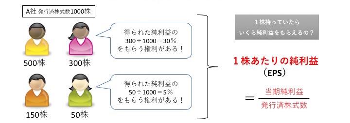 1株あたりの純利益=当期純利益÷発行済株式数