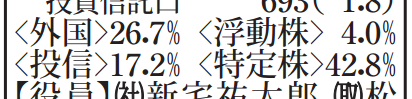 外国・投信・浮動株・特定株の図