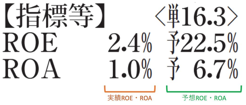 実績ROE・ROAと予想ROE・ROA