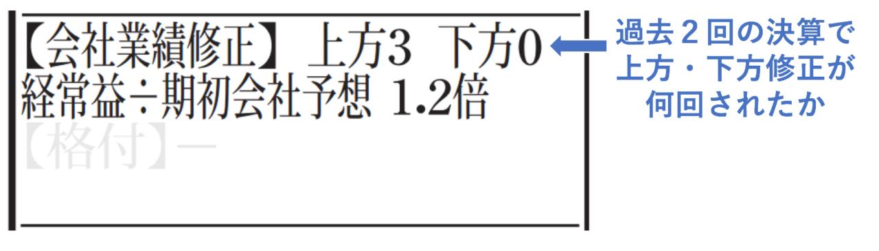 上方修正・下方修正の回数